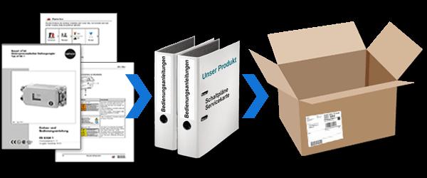 Abbildung von technischer Dokumentation (Techtdoc) die bei Auslieferung der Produkte erstellt und mitgeliefert werden soll