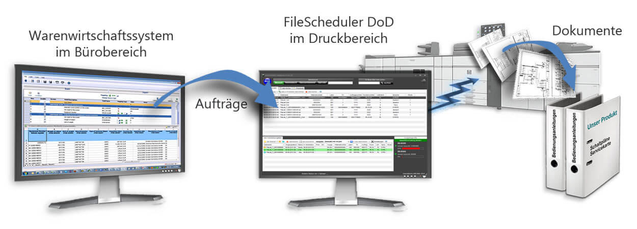 Abbildung der Auftragsübergabe vom Warenwirtschaftssystem (hier SAP) an das print-on-demand System FileScheduler DoD