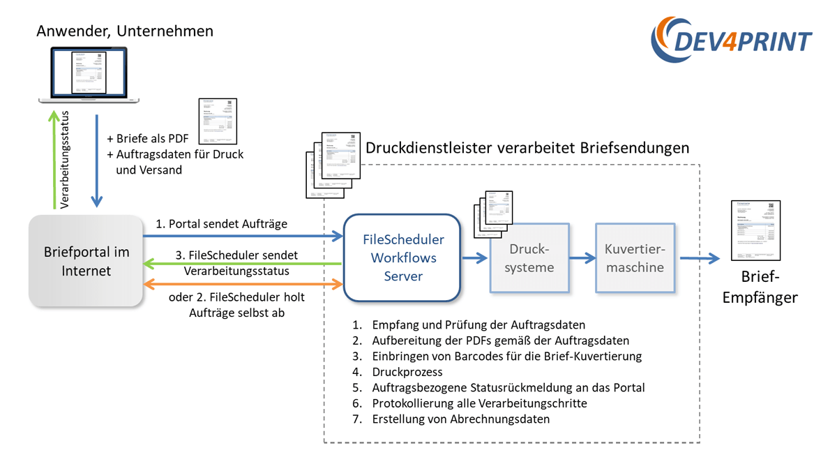 Anbindung an Briefportal